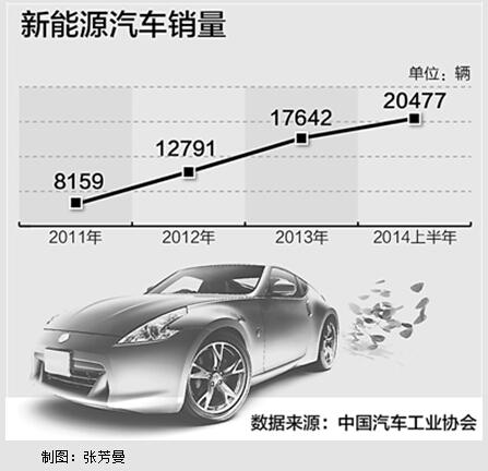 新能源汽车的春天来了
